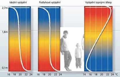 Mýty a fakta o podlahovém vytápění