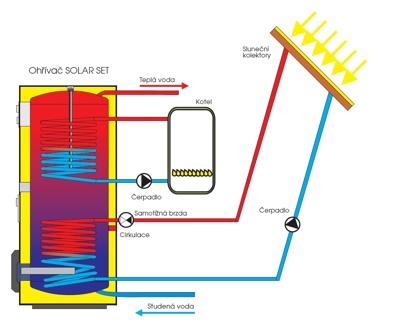 http://cdn.bydleni.com/rimport/img/mobitex_09/thumb_dzd_solar_schema.jpg