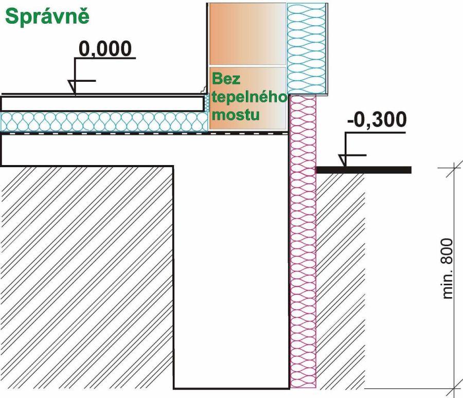 Ukončení hydroizolace nad terénem