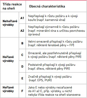 Třídy reakce na oheň a příklady dle normy ČSN EN 13501-1, zdroj: ROCKWOOL