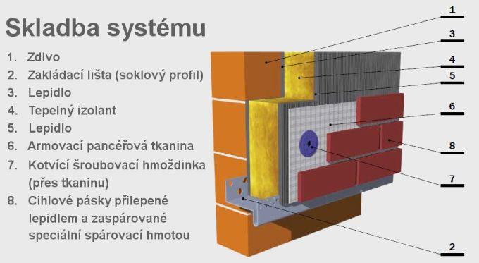 Skladba systému