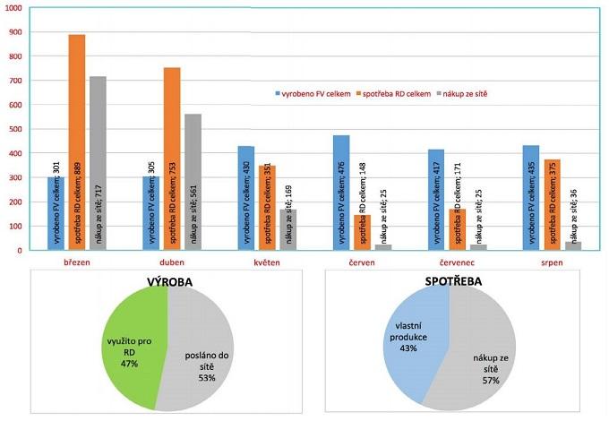 Porovnání vyrobené, spotřebované a nakoupené elektrické energie u domu s fotovoltaickými panely.