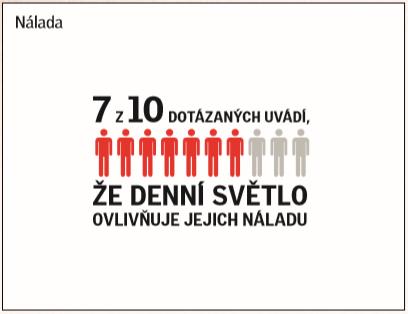 Denní světlo ovlivňuje spánek a produktivitu Čechů, uvádí celosvětový průzkum