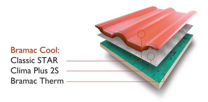 Detail složení střešního pláště