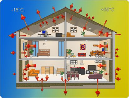 Možnosti vytápění pro váš domov